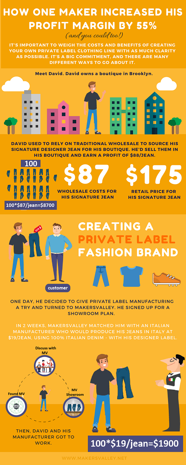 Avoid clothing supply chain problems (infographic 1 of 3) | MakersValley Blog