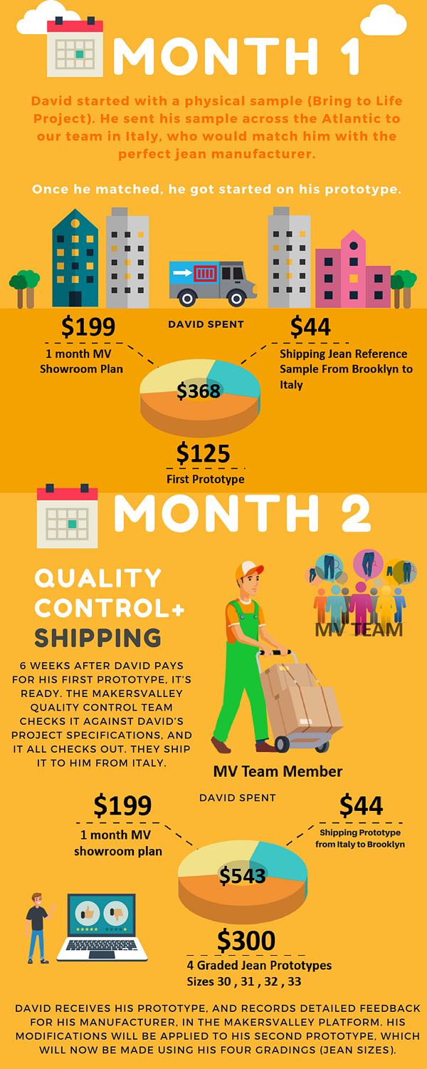 Find a reliable clothing manufacturer (infographic 2 of 3) | MakersValley Blog