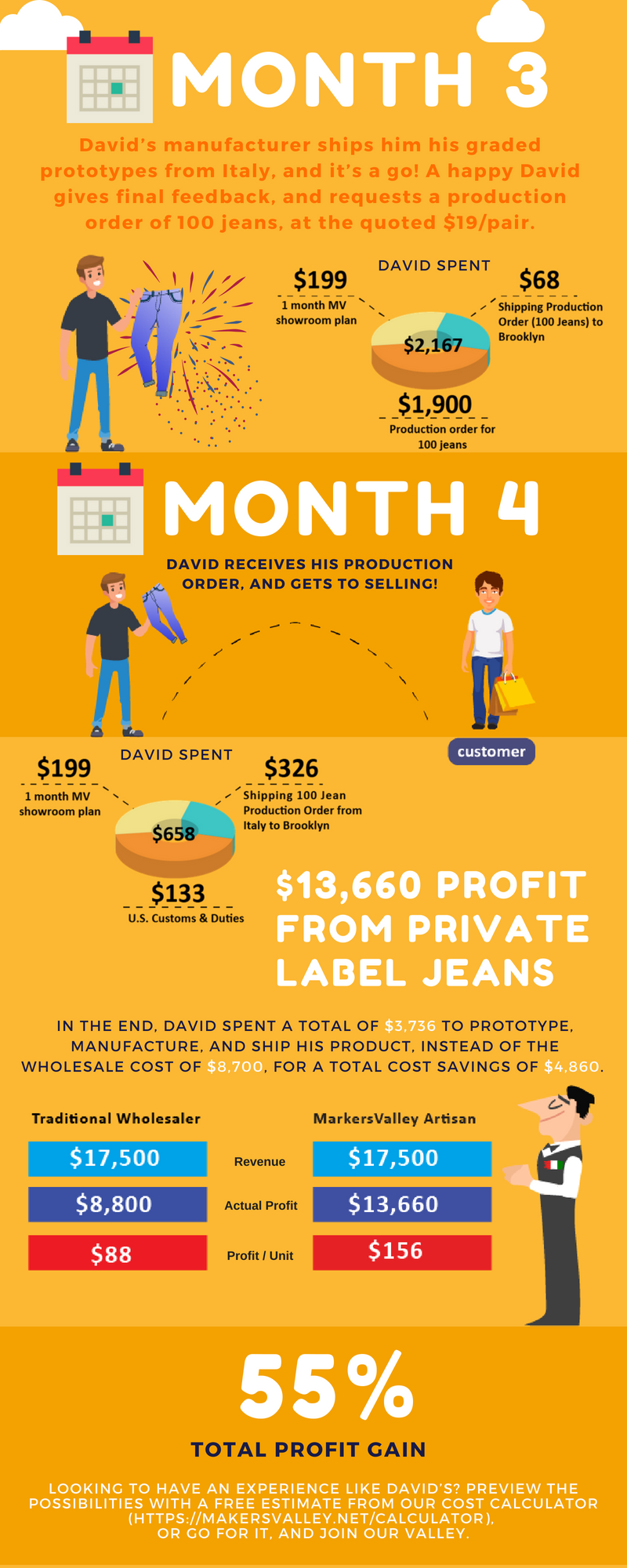 Greater profits for your fashion designs
