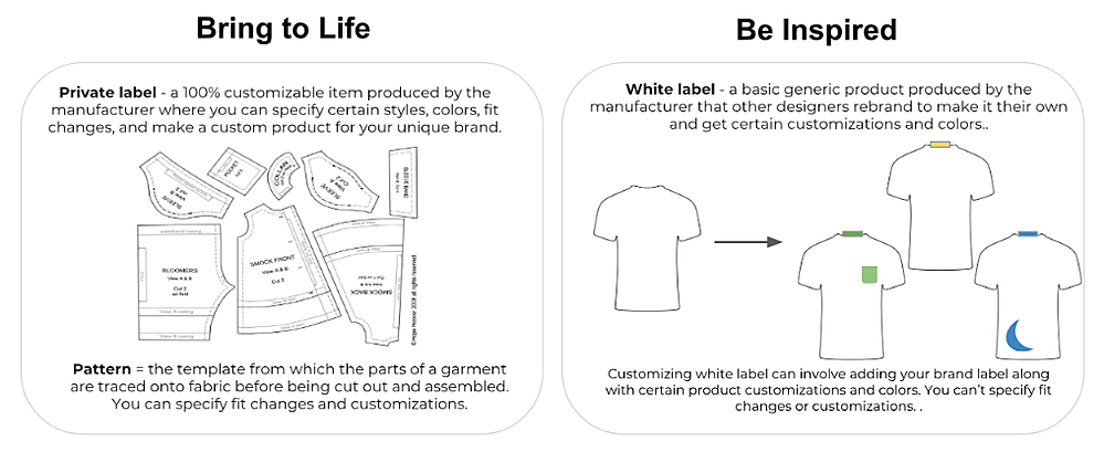 Learn the difference between creating a unique product from a pattern and creating a garment from a white label product. | MakersValley Blog