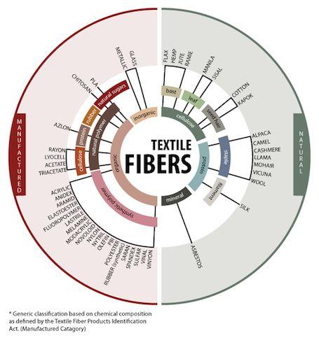 MakersValley Blog | Natural Fabric Fibers vs. Synthetic Fabric Fibers