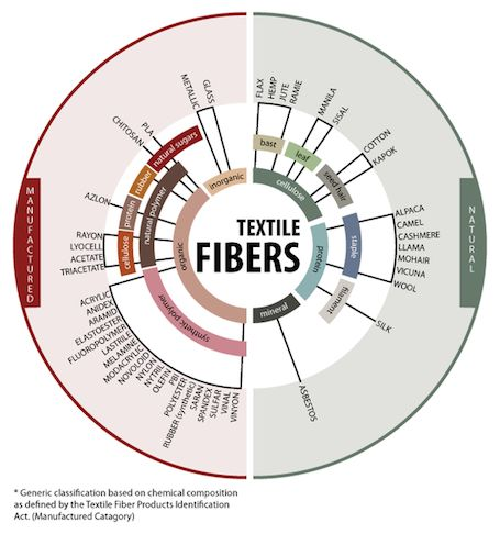 What fabric fibers are natural? What fabric fibers are manufactured? | MakersValley Blog