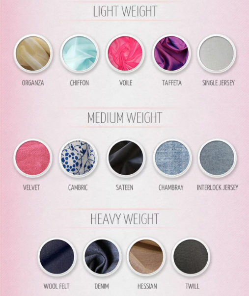 Fabrics can be light, medium, or heavy weight. | MakersValley Blog