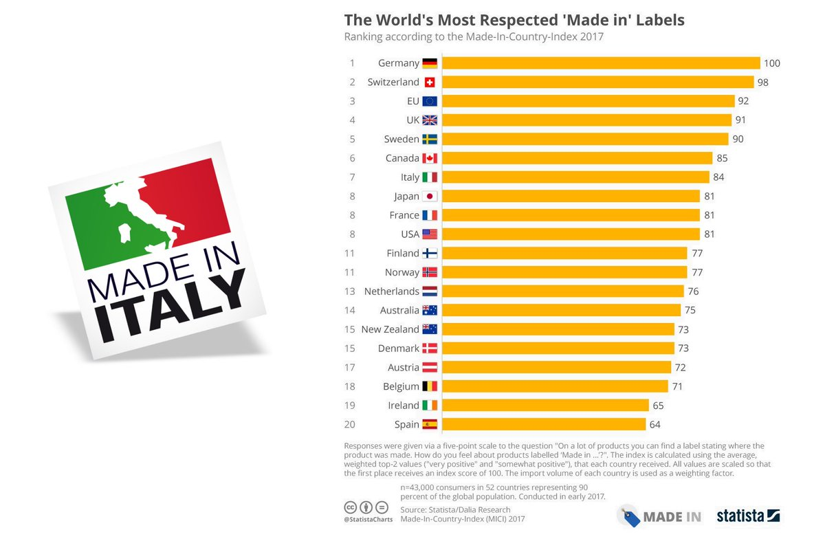 Made In Italy says high quality fashion design globally.