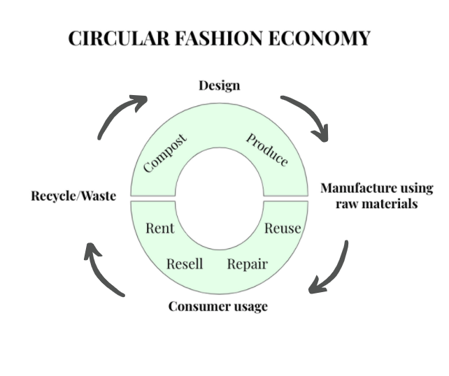 MakersValley Blog: Complexities of Circular Fashion