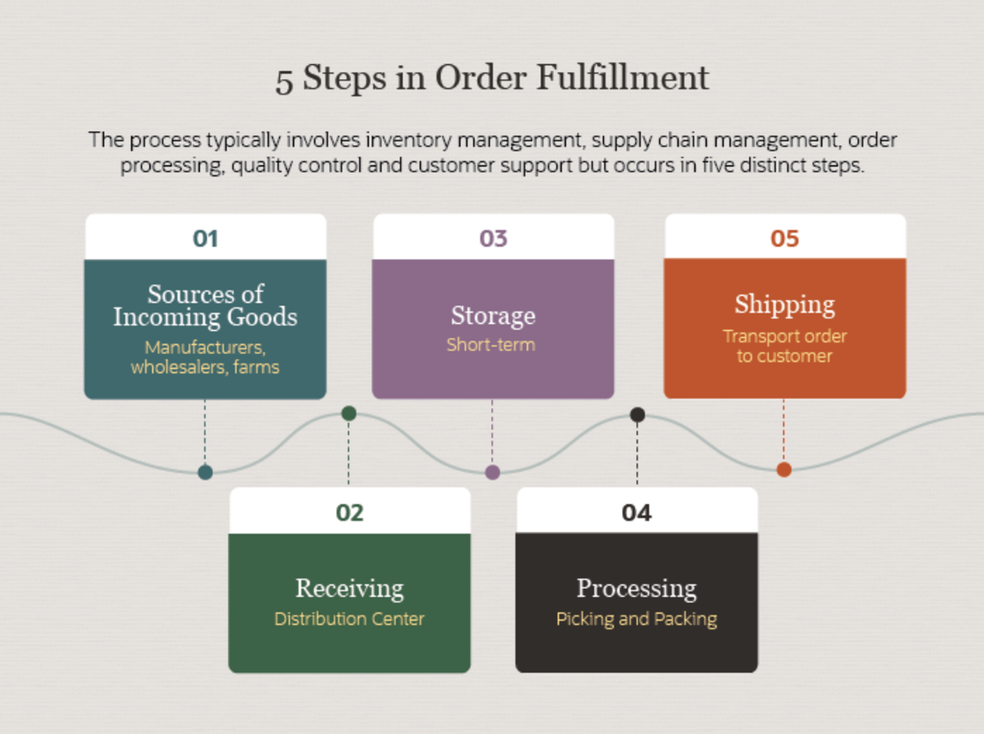 Steps To Order Fulfillment
