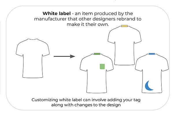What is a white label product? | MakersValley Blog
